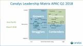 Kaspersky Lab ghi danh tại Canalys Leadership Matrix