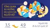 [Infographic] Hơn 70% người dùng Việt có xu hướng du lịch dưới 4 ngày