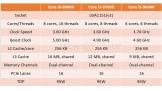 Intel sẽ trình làng bộ xử lý Core i thế hệ thứ 9 ngay trong tháng 8