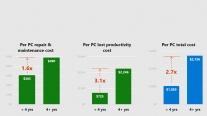 Chi phí duy trì PC hơn 4 năm tuổi cao hơn mua PC mới