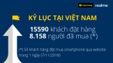 Realme xác lập kỷ lục tại Việt Nam