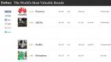 Huawei top 100 thương hiệu giá trị nhất toàn cầu