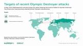 Olympic Destroyer tiếp tục hoành hành