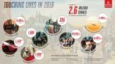 Emirates SkyCargo thành công lớn trong năm 2018