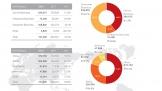 Huawei tăng trưởng mạnh trong năm 2018
