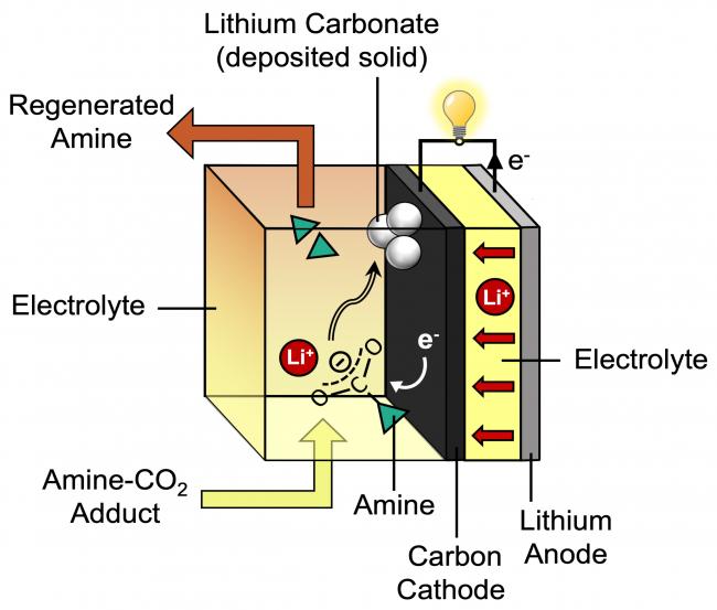 """Pin """"xanh"""" dung lượng gấp 7 lần lithium-ion"""