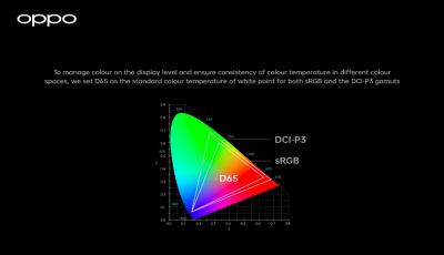 OPPO ra mắt Hệ thống Quản lý màu sắc toàn diện