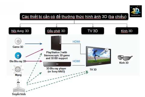 Sony, 3D
