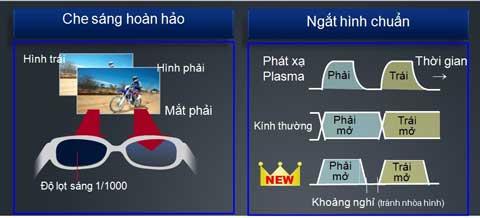 Công nghệ kính 3D