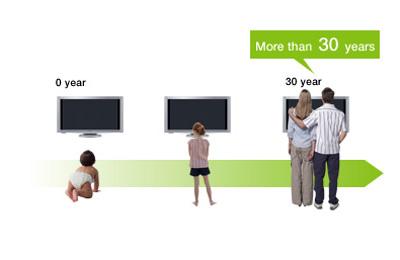 Tuổi thọ màn hình lền tới 30 năm