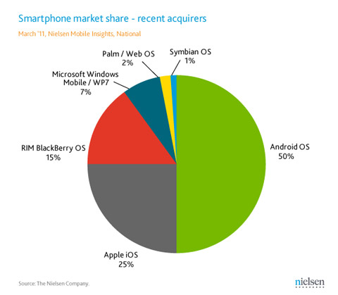 Android, iOS, BlackBerry OS US market share