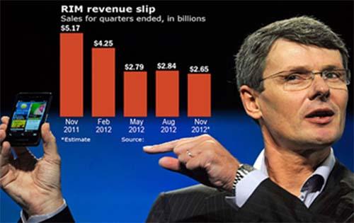 cau hoi trong gioi cong nghe, cong nghe, Apple, Microsoft, facebook, Yahoo, BlackBerry, RIM, . Zynga, Groupon