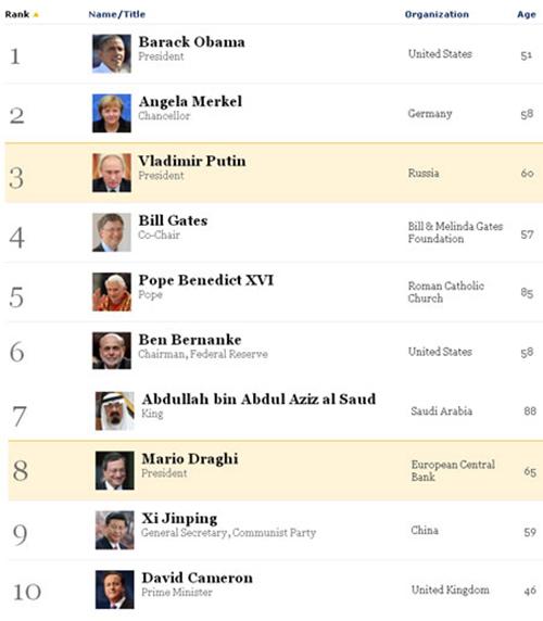 Bill Gates, Microsoft, dung thu tu, trong nhung nguoi quyen luc, tap chi Forbes, tin tuc cong nghe