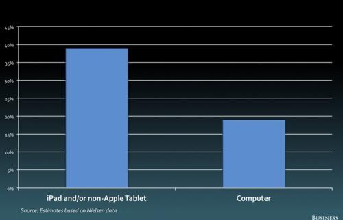 iPad, 3 tuoi, cong nghe, thay doi, Apple, the gioi, sinh nhat