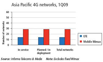 LTE và WiMAX