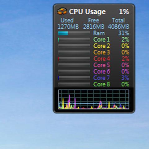 Y550P được nhận diện tới 8 kềnh xử lý