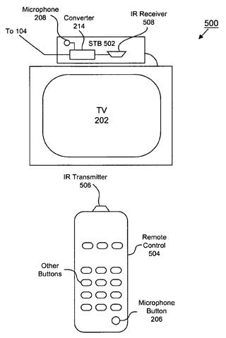 Ergonomics TV remote