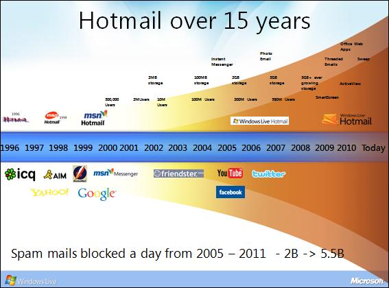 hotmail,  microsoft, web_news
