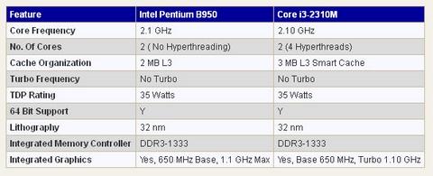 CPU, Intel, B950, hỏi đáp,