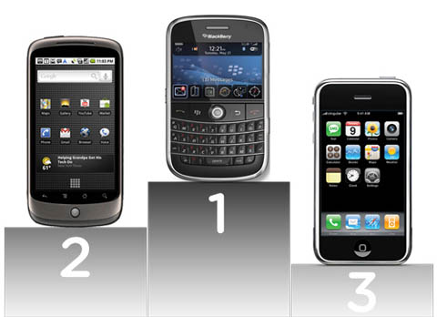 iPhone, Blackberry, Android