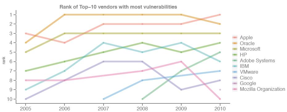 Apple đứng đầu danh sách các công ty có nhiều lỗ hổng nhất.