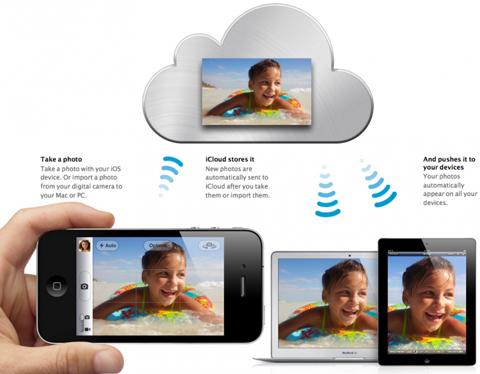Photo Stream, Apple, icloud