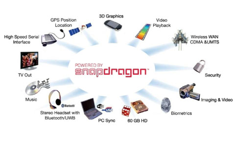 Qualcomm ARM Snapdragon, Qualcomm