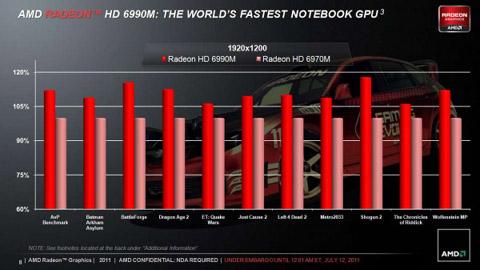 AMD Radeon HD 6990M, AMD, Radeon HD 6990M