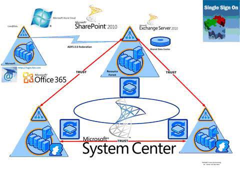 WPC 2011, Microsoft, Windows Azure, Windows Server, System Center, SQL Server