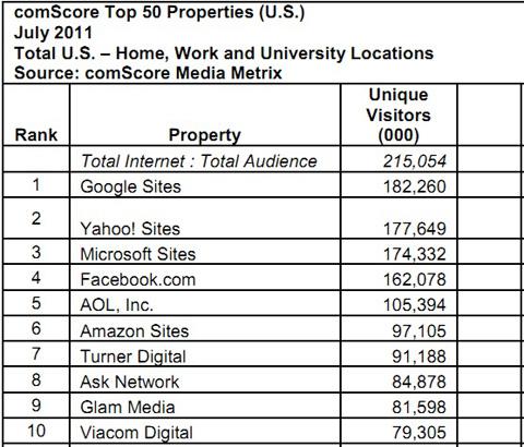 Yahoo, google, facebook, Microsoft