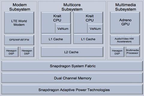 Qualcomm, Snapdragon S4 SoC, S4 MSM8960