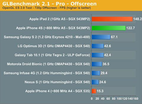 iPhone 4S, Apple, iPhone 4, Samsung, Galaxy Tab 8.9, Galaxy SII