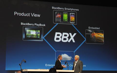 RIM, BBX, BlackBerry, BlackBerry OS