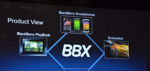 RIM, BBX, PlayBook, Blackberry