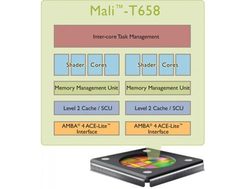 ARM, GPU Mali-T658