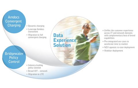Amdocs, Amdocs Data Experience Solution