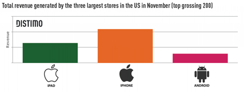 Apple App Store, Android Market, app-news, Apple, Android, Nokia, iPhone, iPad