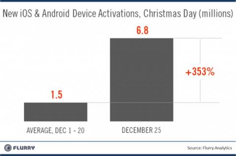 Android, iOS, Apple, Google