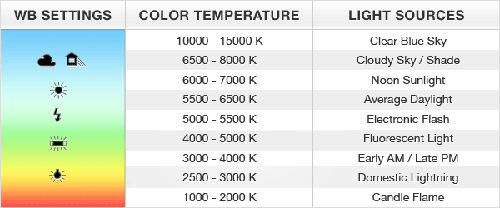 Vonfram, WB, WB Auto, RGB, Tungsten, Fluorescent, Daylight,  Cloudy, Flash, Shade, thu thuat, kien thuc, nhiep anh