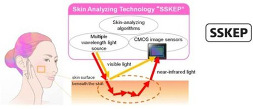Smart Skin Evaluation Program, SSKEP, iPhone 5, Sony, Samsung, Galaxy S3, cong nghe