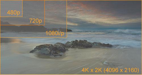 tivi HD, Ultra High Definition, CEA, LG 84-inch, Sony, Canon EOS C500, Black Edition