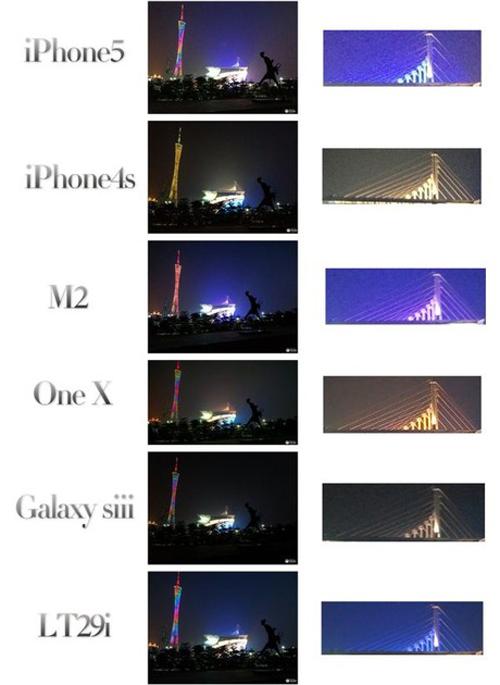 Mobile-news, Xperia TX, iPhone 5, iPhone 4S, Xiaomi MI-2, Samsung Galaxy S III, HTC One X, smartphone