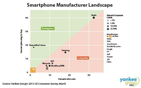 iPhone, Samsung, Apple, Galaxy, Galaxy S IV, mobile-news