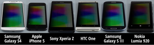Galaxy S4, HTC One, iPhone 5, Xperia Z, Lumia 920, Galaxy S3, smartphone, mobile-news