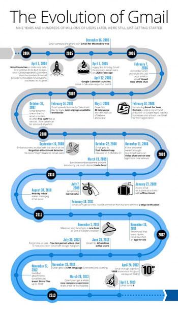 Gmail, Google, cột mốc, ra đời, đáng nhớ, sinh nhật Gmailm, 9 năm Gmail, web-news