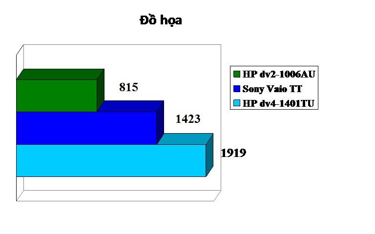 Đánh giá đồ họa bằng PCMark05. Điểm càng cao chứng tỏ vận hành tốt hơn