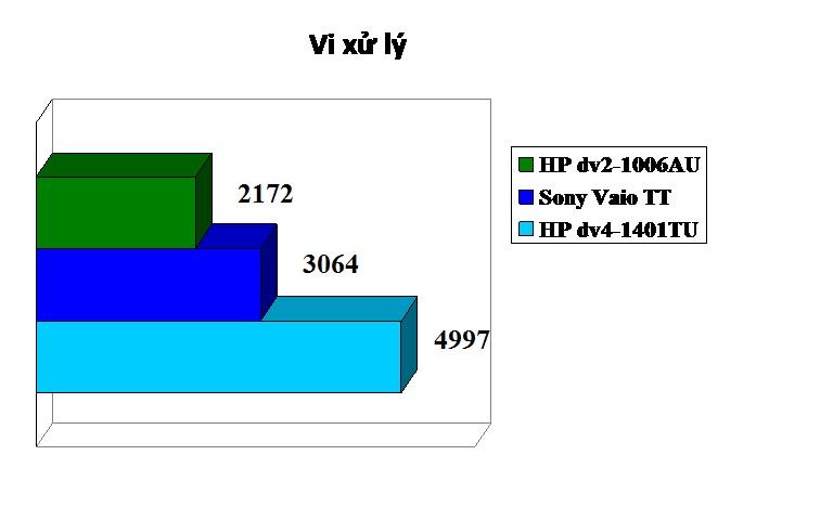 Đánh giá vi xử lý bằng PCMark 05. Điểm càng cao chứng tỏ vận hành tốt hơn