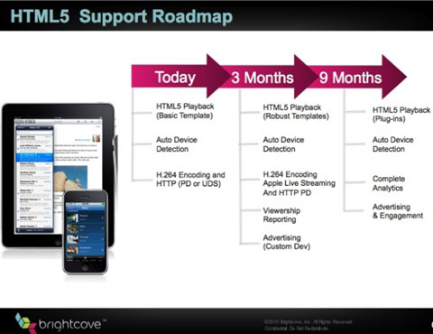 iPad html5