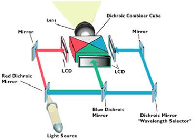 Máy chiếu LCD