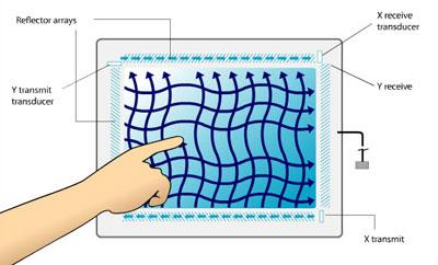 Công nghệ cảm biến dạng sóng âm